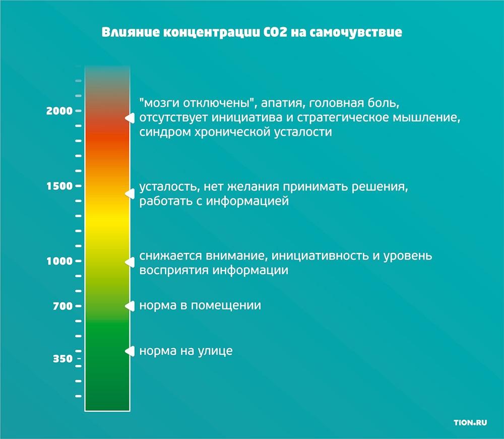 Влияние концентрации CO2 на самочувствие