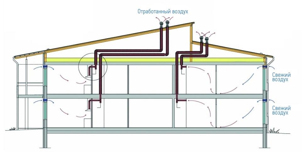 Вентиляция частного дома своими руками  Строительный портал