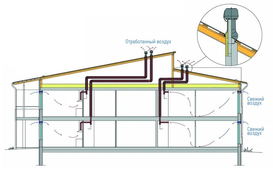 Плюсы и минусы, составляющие элементы систем естественной вентиляции.