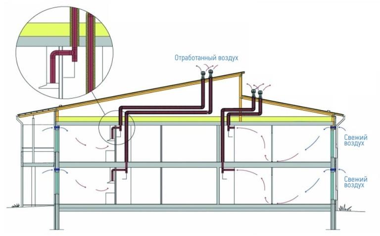 Естественная вентиляция в двухэтажном доме своими руками