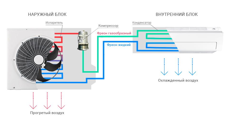 как работает кондиционер на обогрев
