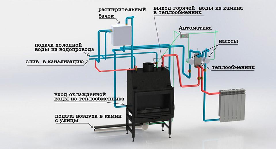 Чугунная печь с водяным контуром