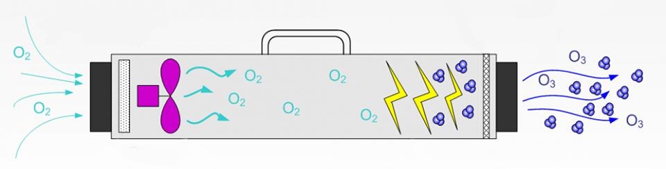 Принцип работы озонатора