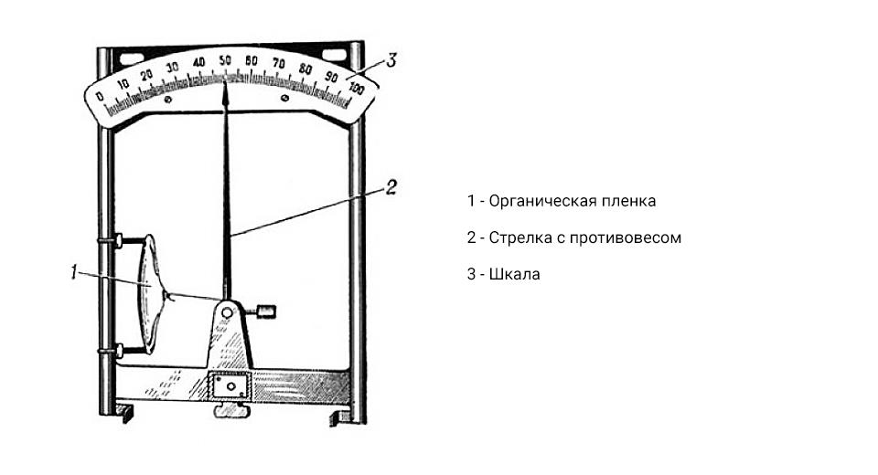 Пленочный гигрометр